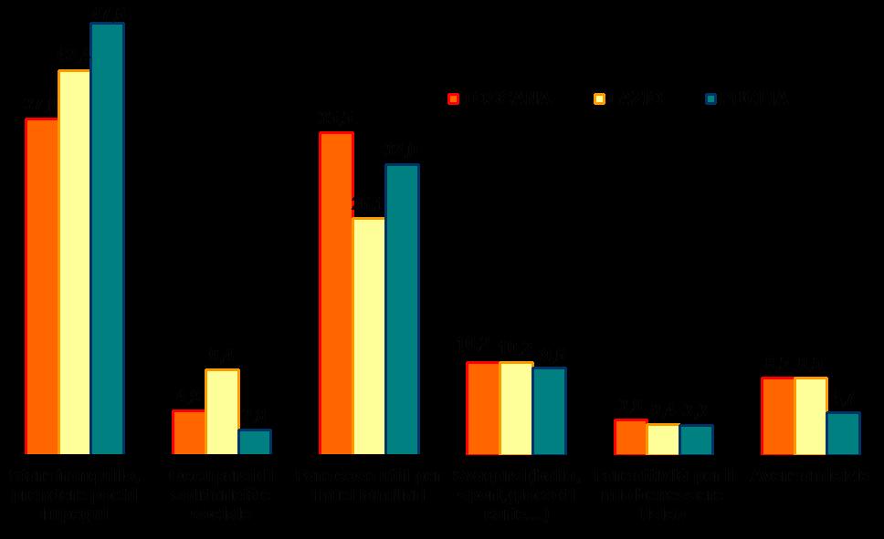 grafico_articolazioneregionale