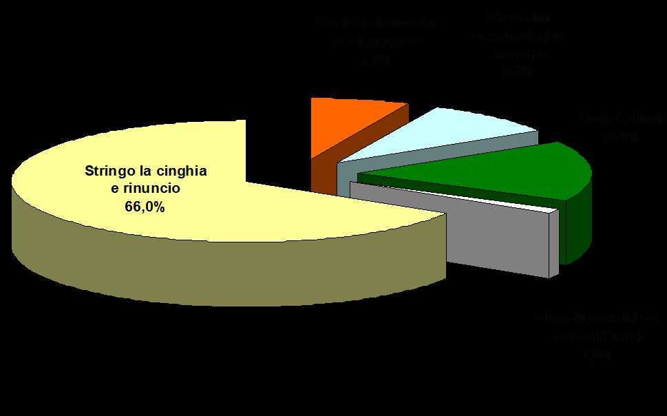 stringolacinghia
