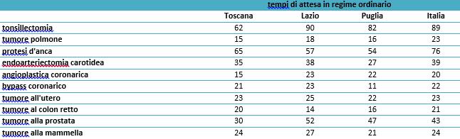 tabella5