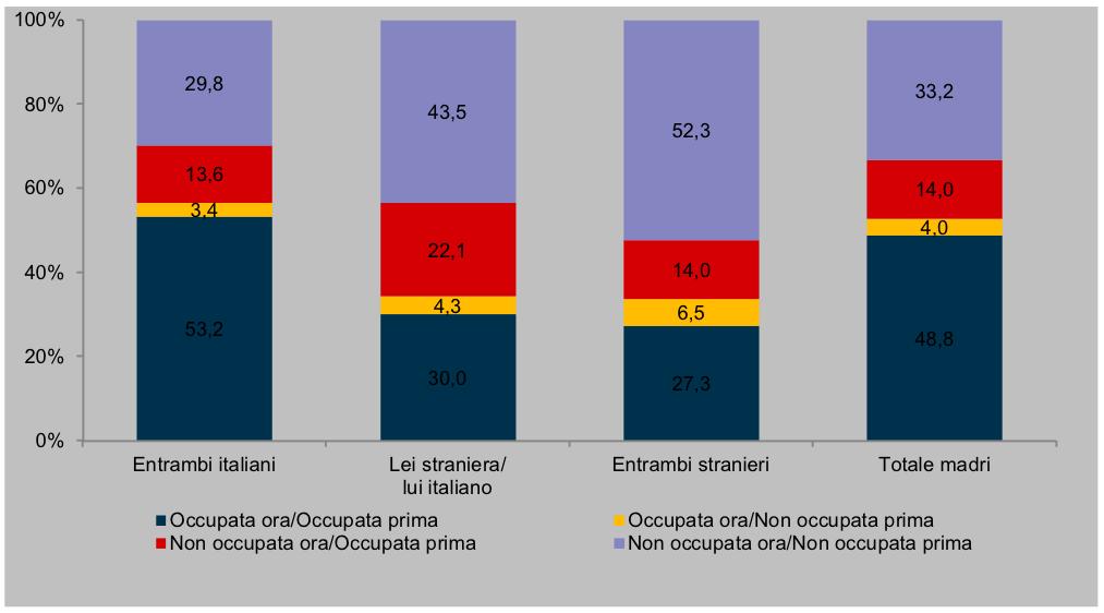 Cambiamenti nella condizione professionale delle madri di nati nel 2009/2010 prima e dopo la nascita del figlio - (anno 2012)