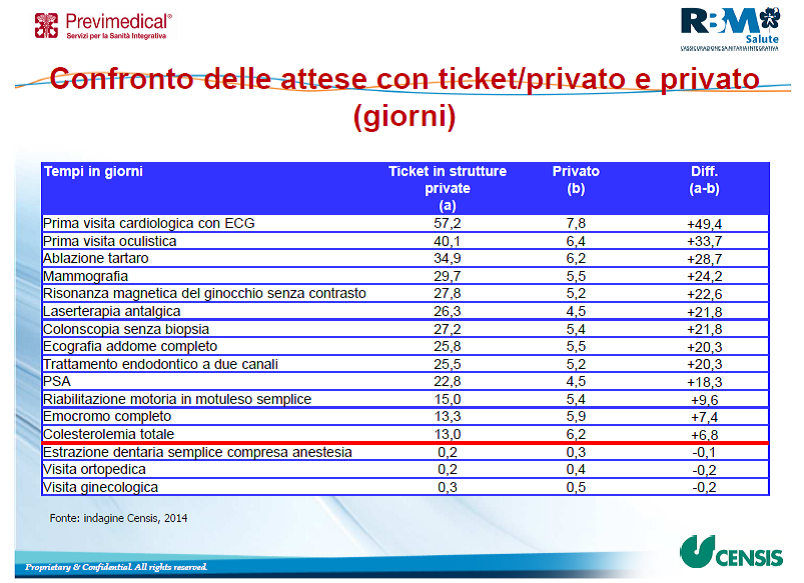 Confronto ticket